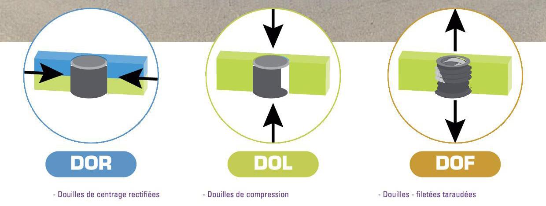 DOR-DOL-DOF